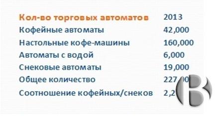 Количество торговых автоматов по сегментам. Россия.
