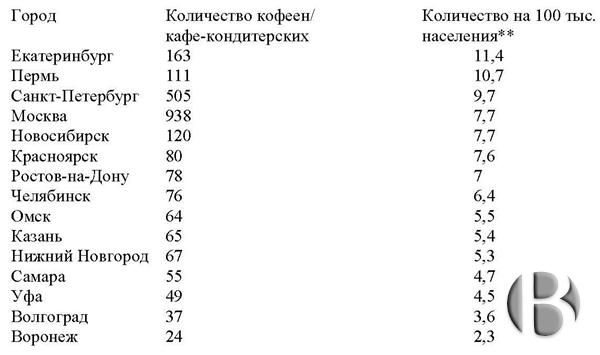 Екатеринбург занял первое место в рейтинге городов-миллионников РФ по количеству кофеен и кафе-кондитерских