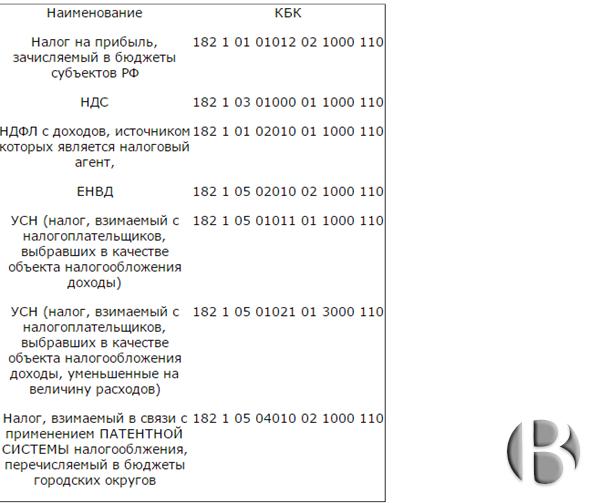 Коды бюджетной классификации по основным видам налогов