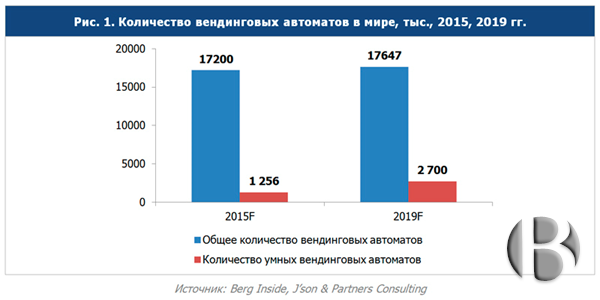 Мировой рынок вендинга - количество вендинговых аппаратов в мире за 2015, 2019 годы