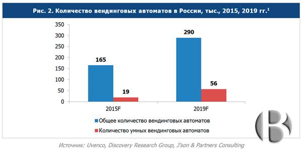 Рынок вендинга - количество вендинговых автоматов в России за 2015, 2019 годы
