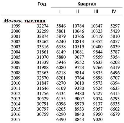 Производство молока за 1999-2017 годы по данным Росстат РФ