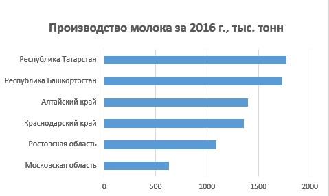 Производство молока за 1996 по регионам РФ