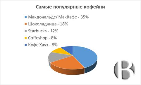 Популярные кофейни
