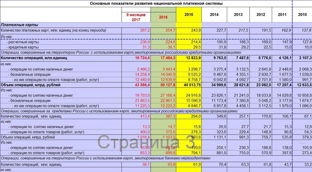 Статистика ЦБ РФ 2018 - основные показатели развития национальной платежной системы