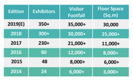 График посетителей и экспонентов на выставке VMF 2018 (Китай)