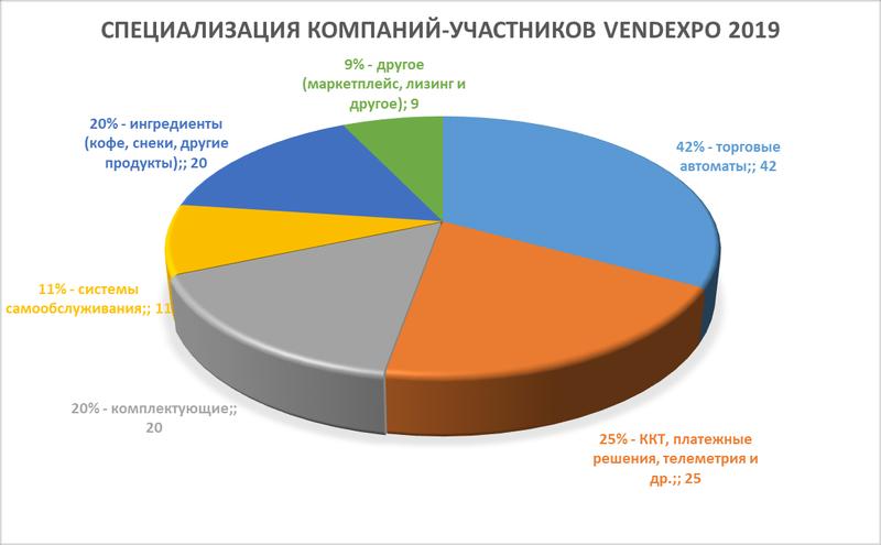 Специализация компаний-участников VendExpo 2019