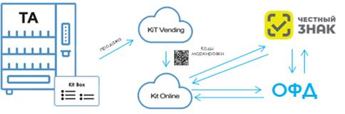 Система Честный ЗНАК после онлайн-ККТ
