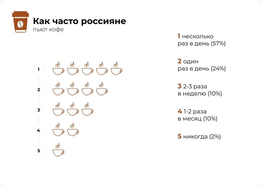 Частота употребления кофейных напитков