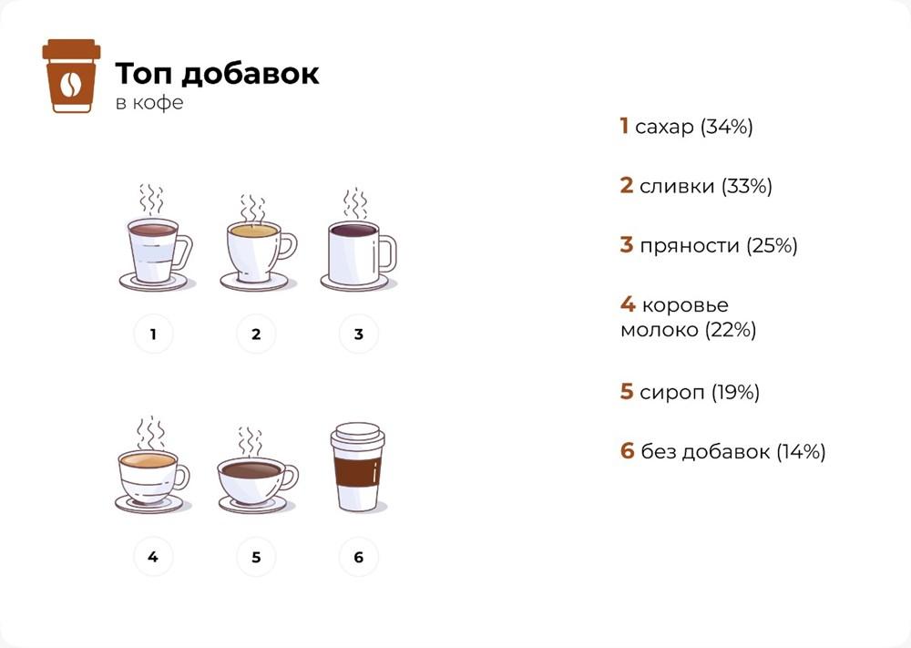 Что чаще всего добавляют в кофе
